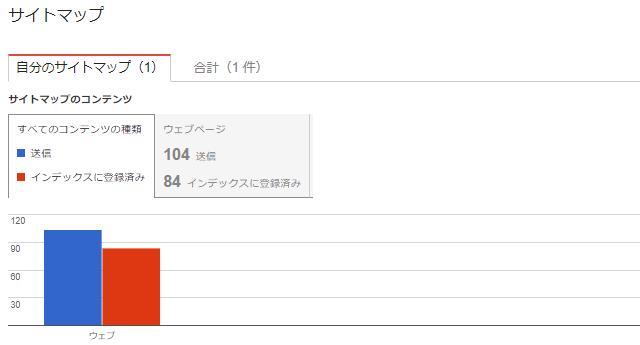 Googleサーチコンソール サイトマップ