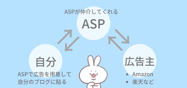 ASPのスキーム